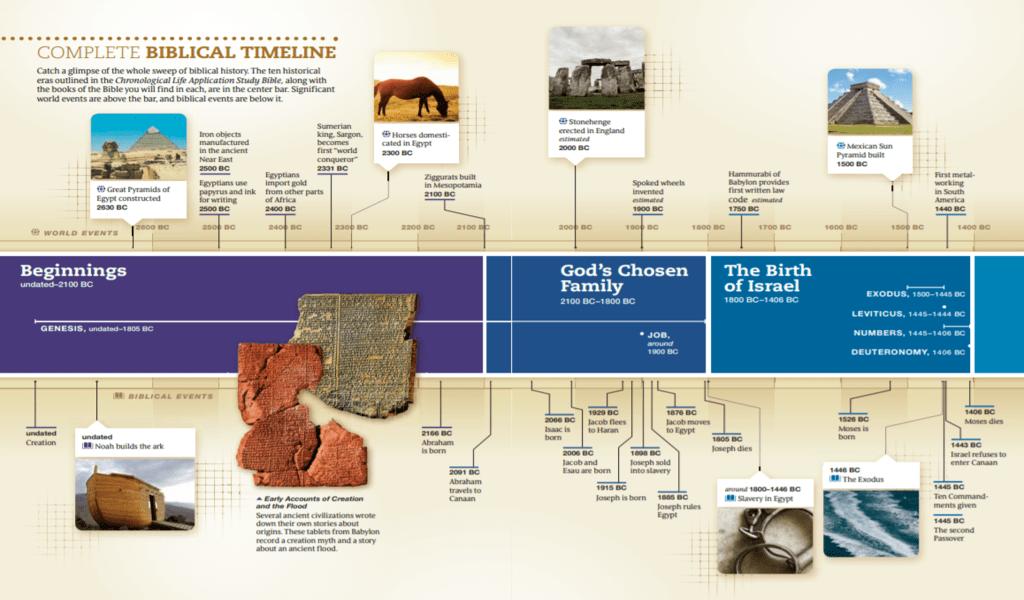 Complete Bible Timeline