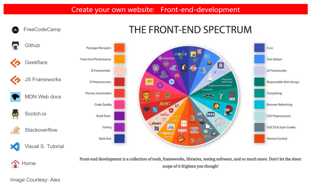 Front-end-development
