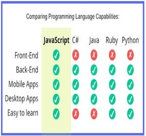 JS-comparison table