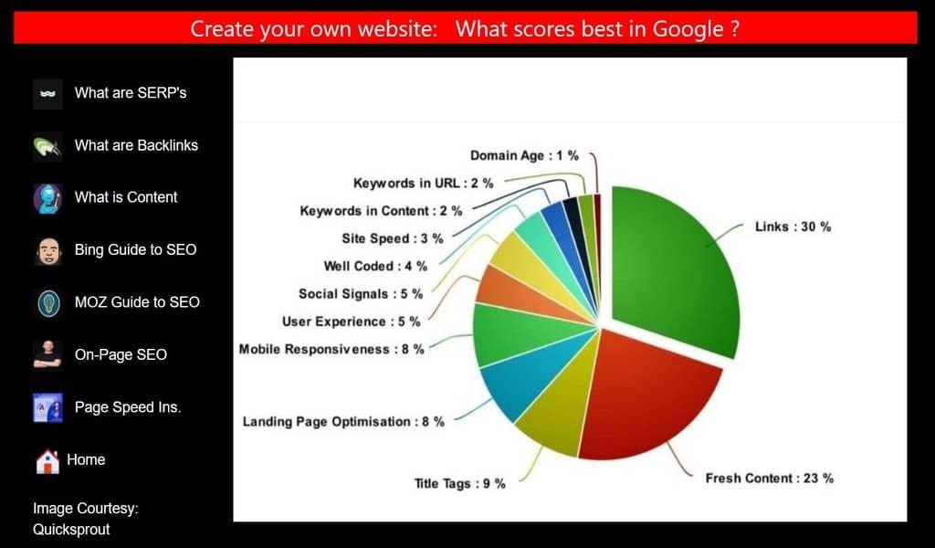 Google SEO-score chart