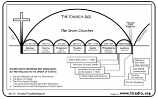 The Church Age picture